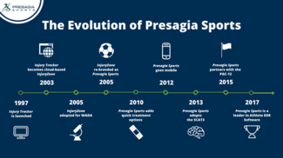 Timeline of the Evolution of Presagia Sports
